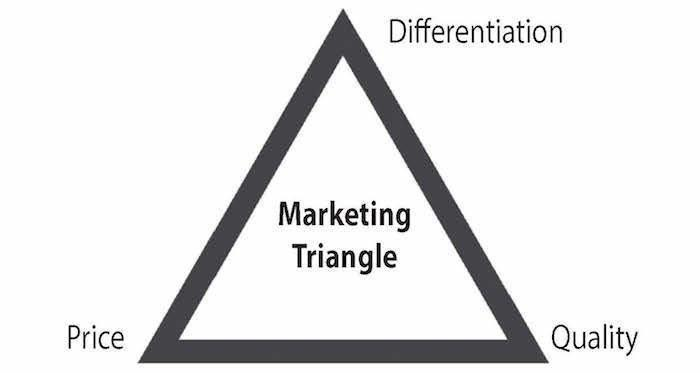 marketing-triangle.jpg